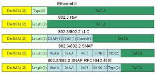 role of ssap and dsap in ethernet frame format network engineering