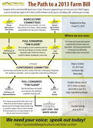 Bills Passed By Congress Per Year Farm Bill Goes To Conference Whats At Stake Farm Aid