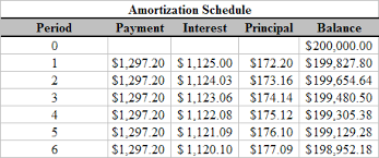 Amortization Calculator Chart - April.onthemarch.co