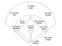 Projected Orioles Starting Lineup Now On Deck