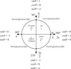 Angl Es Definition Of Trigonometric Functions Of Quadrantal Angles Chegg Com