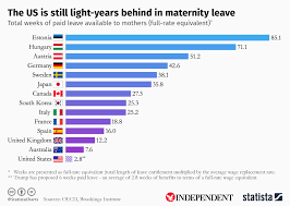 Chart The Us Is Still Light Years Behind In Maternity Leave