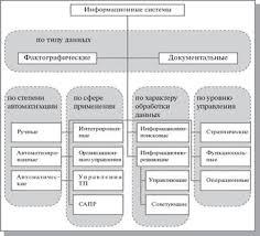 Реферат Автоматизация управленческой деятельности в супермаркете  Класcификация информационных систем