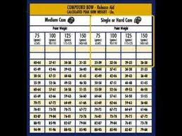Easton Carbon Arrow Spine Chart What Is Arrow Spine Arrow