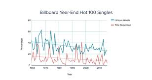 From Sugar To Shawty The Evolution Of U S Pop Lyrics