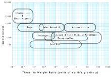 Thrust To Weight Ratio Wikipedia