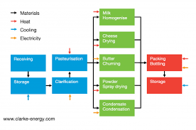 Dairy Industry Chp Dairy Cogeneration