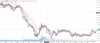 Why Blackberry Is A Screaming Buy Blackberry Limited Nyse