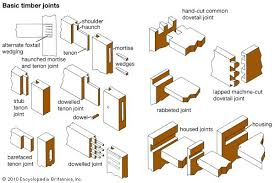 types of mechanical joints. basic timber joints used in carpentry. types of mechanical