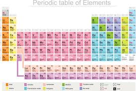Chemistry Chart Elements Names Meet 115 The Newest Element On The Periodic Table