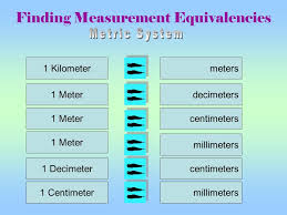 77 Specific Converting Meters To Millimeters Chart