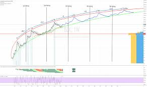 Bitcoin Longterm Chart For Bnc Blx By Flaviustodorius67