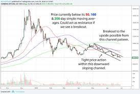 Bitcoin Chart Analysis Bitcoin Btc Price Analysis 29 06 18 Bullish Breakout
