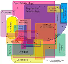 Open Relationship Chart Open Non Monogamous Poly Or Designer Relationships