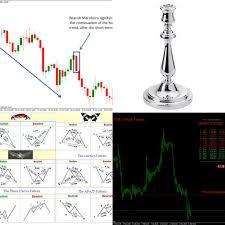 Profitable Candlestick Charting Llc The Candlestick Trading Bible Pdf Munehisa The Candlestick