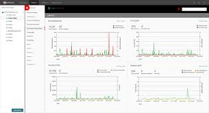 Watchguard Comparison Chart Fortigate Vs Watchguard Network Security Trustradius