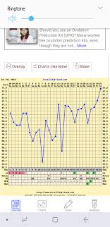 Whats Your Opinion On This Chart Trying To Conceive