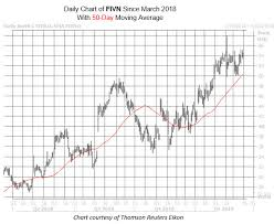 Push Stock Chart Software Stock Could Be Set For Another Push Higher