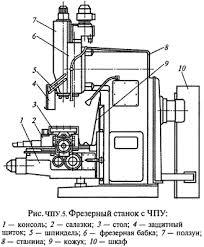 Реферат на тему Фрезерные станки с числовым программным  Приложение 2