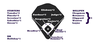 2017 Zips Projections New York Yankees Fangraphs Baseball