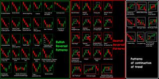 Stock Market Candlestick Chart Patterns Forex Candle Chart Patterns Candlestick Cheat Sheet Pdf
