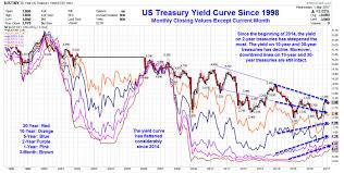 Yield Curve Flattens Considerably Surprising Economic