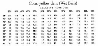 Corn Moisture Equilibrium Chart Viewing A Thread Can I Air Dry Corn In Bin This Time Of Year