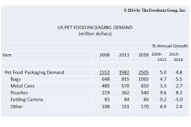 Pet Food Chart Us Demand For Pet Food Packaging To Reach 2 5 Billion
