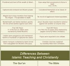 Jesus Vs Muhammad Comparison Chart Christianity And Islam A Side By Side Comparison