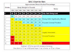 Skillful Bac Chart For Women And Men 2019