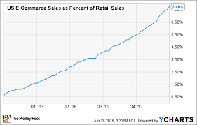 Target Stock Chart Target Stock In 5 Charts The Motley Fool