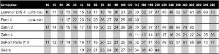 Viscosity Cup Comparison Chart Zahn 2 Ford 4 Viscosity Charts