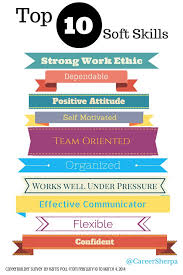 Skills Employers Look For To Wow Employers Be Sure To Include These Soft Skills On Your