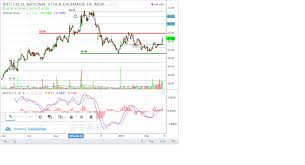 Nse India Chart Randomly Balanced Technical Analysis Of Idfc Limited Nse