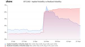 Typically implied volatilities across different strikes exhibits what traders refer to as a smile, i.e. 币安期权 期权价格解析 币安资讯