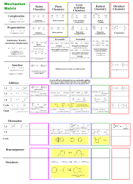 Mechanism Matrix Chemogenesis