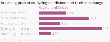 In Clothing Production Dyeing Contributes Most To Climate