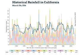 California Annual Rainfall Chart Drought And Historical Rainfall In California Chris Polis