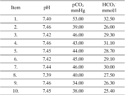 Henderson Hasselbalch Table 1 From Comparison Of The Utility Of The Classic Model