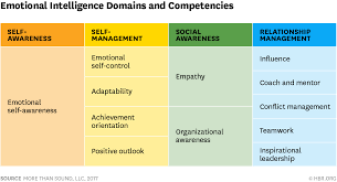 Competent Leadership Achievement Chart Emotional Intelligence Has 12 Elements Which Do You Need To