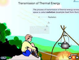 Goalfinder Transmission Of Thermal Energy Www Goalfinder Flickr