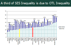 Schools Exacerbate The Growing Achievement Gap A 33 Country