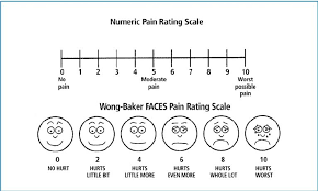 Wong Baker Chart Use Of Pain Rating Scales In Wound Management