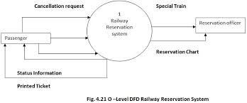 Objective For Online Railway Reservation System Google