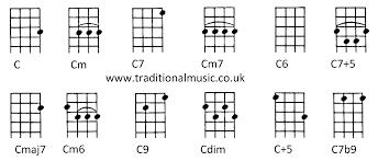 C6th Chord Chart Chords For Ukulele C Tuning C Cm C7 Cm7 C6 C7 5 Cmaj7 Cm6