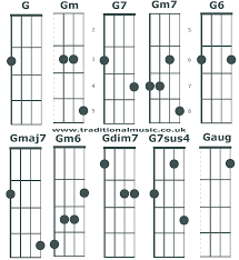 Chord Charts For 5 String Banjo C Tuning Chords G