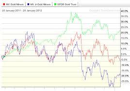 One Gold Miner Etf Is Dominating 2012 Gdxj Vaneck Vectors