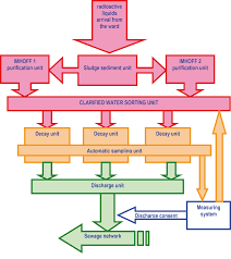Chart On Waste Management Isp Radioactive Waste Disposal Plant