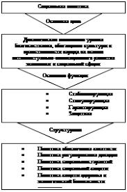 Курсовая работа Социальная политика Республики Беларусь основные  Рисунок 1 Структура социальной политики