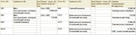 Импорт и возврат товаров в конфигурации Бухгалтерия для Украины  Отрицательная курсовая разница в сумме 7 5 грн автоматически будет отражена в строках 06 4 12 Приложения ІВ 06 4 ІВ Декларации по налогу на прибыль